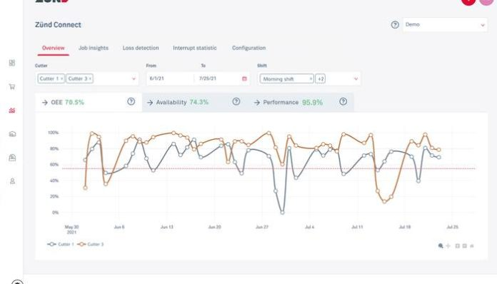Zünd Announces Monitoring Tool To Optimise Digital Cutting